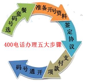 400鐢佃瘽鐢宠姝ラ