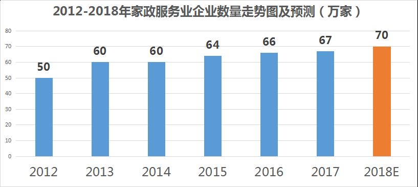2012-2018年家政服务企业数量走势
